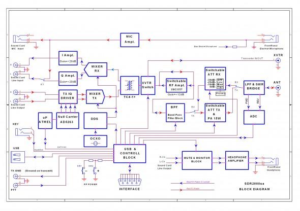 Блок-схема SDR-2000ua