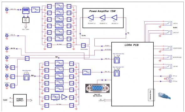 DUCSI-VD15 DDC/DUC HF SDR Трансивер (Блок-схема)